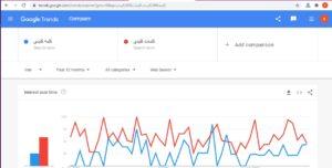 به وسیله این ابزار میتوانید به راحتی مشغول تحقیق کلمات کلیدی بشوید و موجب بهبود رتبه وب سایت خود شوید